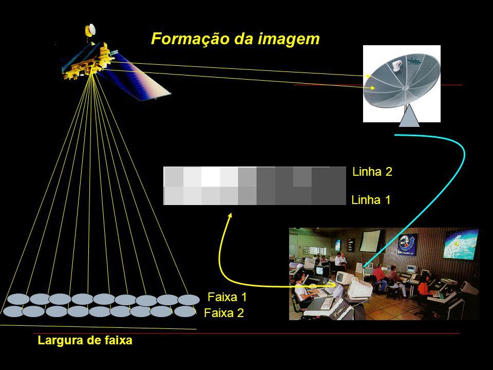 Largura de faixa Linha 2 Linha 1 Faixa 1 Faixa 2 Formação da imagem