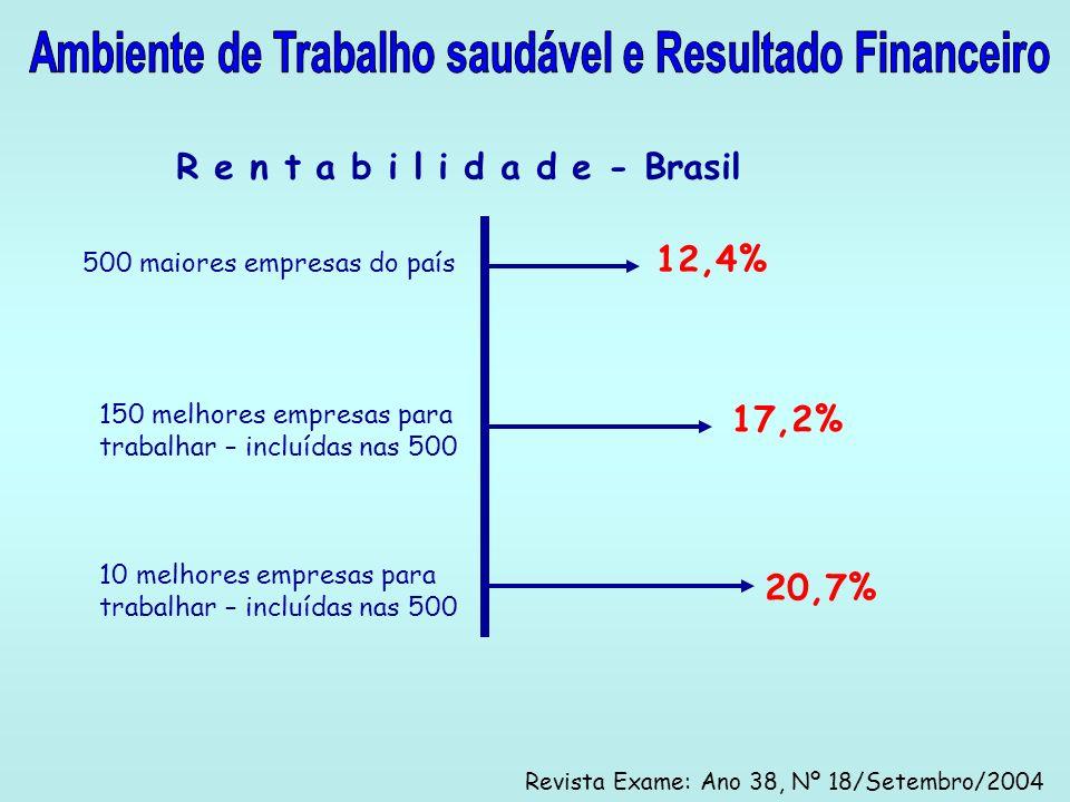 R e n t a b i l i d a d e - Brasil 12,4% 500 maiores empresas do país 150 melhores empresas para trabalhar – incluídas nas 500 10 melhores empresas pa