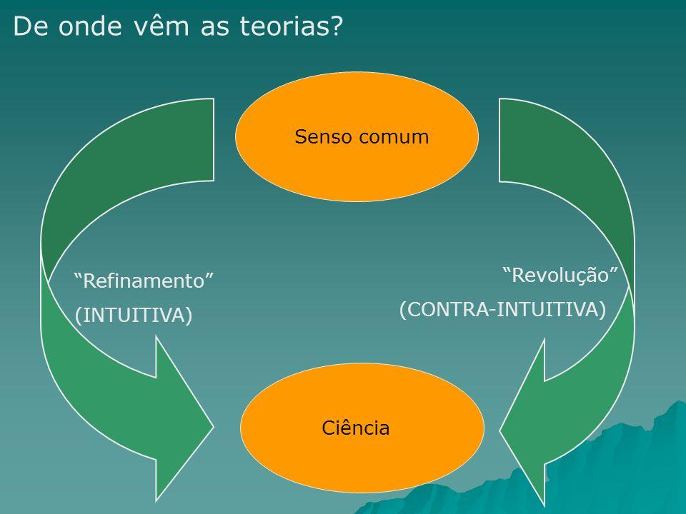 Senso comum Ciência Refinamento (INTUITIVA) Revolução (CONTRA-INTUITIVA) De onde vêm as teorias?