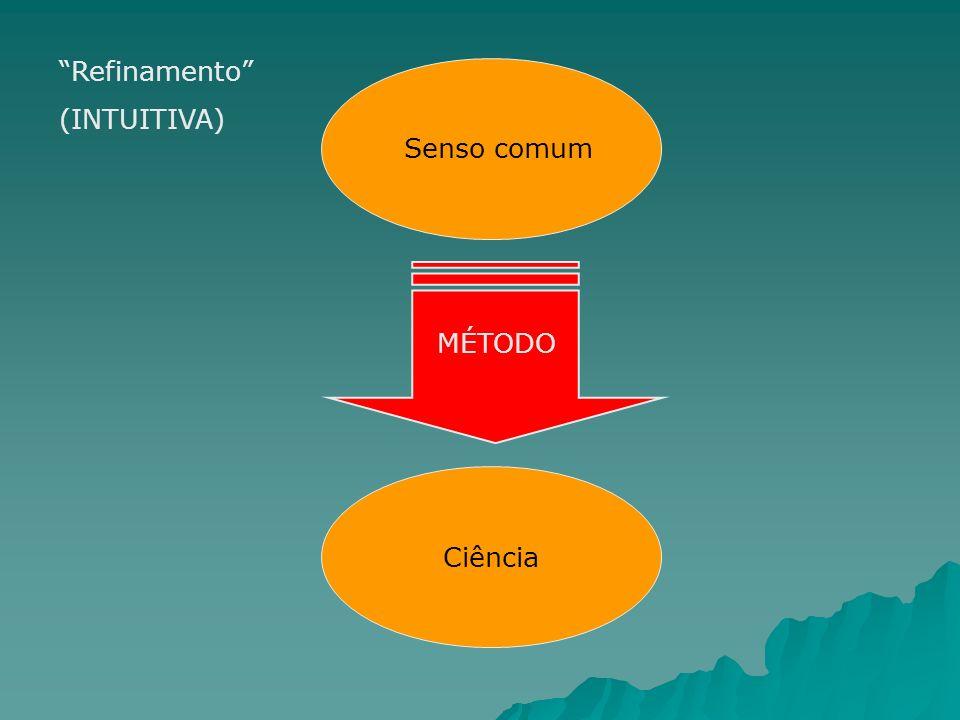 Senso comum Ciência Refinamento (INTUITIVA) MÉTODO