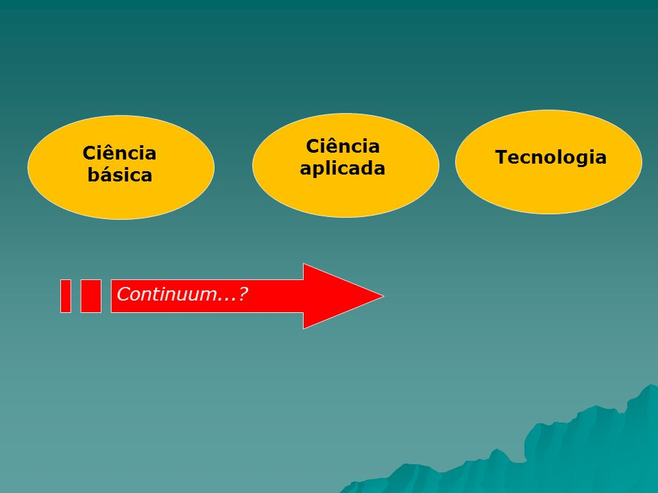 Ciência básica Tecnologia Ciência aplicada Continuum...?