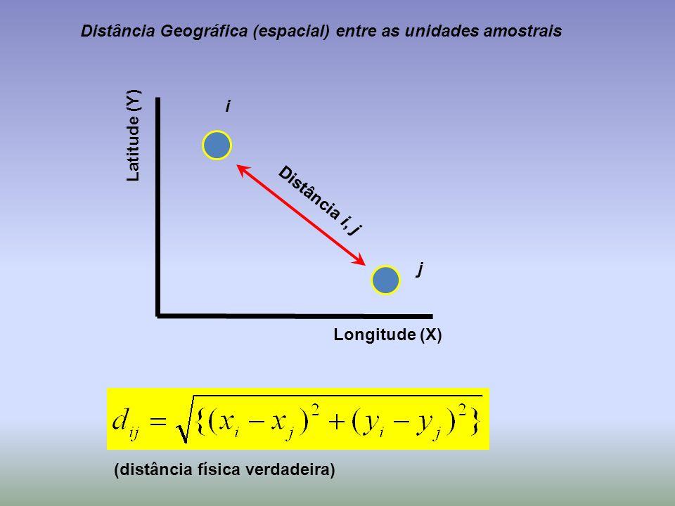 Distância Geográfica (espacial) entre as unidades amostrais Longitude (X) Latitude (Y) Distância i, j i j (distância física verdadeira)