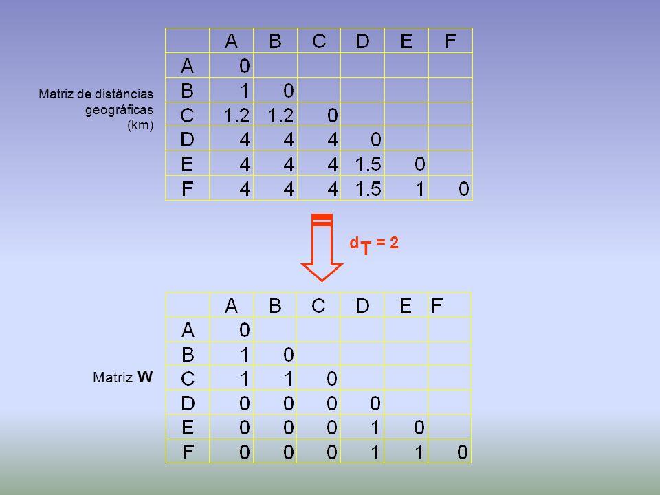 d T = 2 Matriz de distâncias geográficas (km) Matriz W