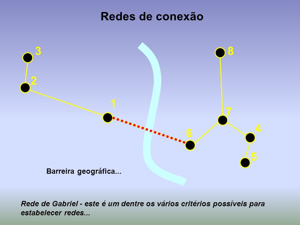 3 2 1 6 7 4 5 8 Redes de conexão Rede de Gabriel - este é um dentre os vários critérios possíveis para estabelecer redes... Barreira geográfica...