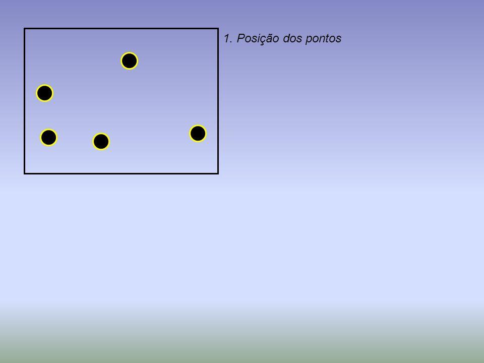 1. Posição dos pontos
