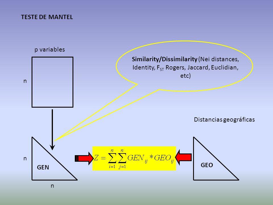 TESTE DE MANTEL p variables n n n GEO GEN Similarity/Dissimilarity (Nei distances, Identity, F ST Rogers, Jaccard, Euclidian, etc) Distancias geográfi