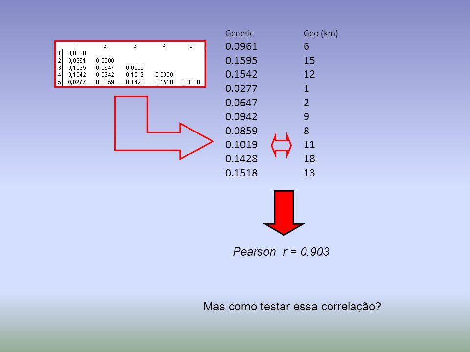 Genetic 0.0961 0.1595 0.1542 0.0277 0.0647 0.0942 0.0859 0.1019 0.1428 0.1518 Geo (km) 6 15 12 1 2 9 8 11 18 13 Pearson r = 0.903 Mas como testar essa