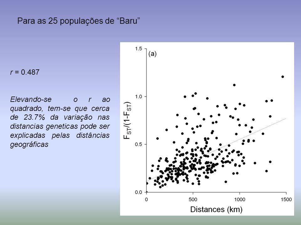 Para as 25 populações de Baru r = 0.487 Elevando-se o r ao quadrado, tem-se que cerca de 23.7% da variação nas distancias geneticas pode ser explicada