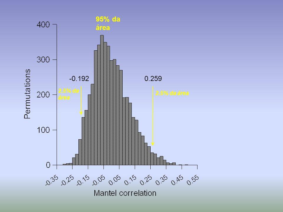 0.259-0.192 2.5% da área 95% da área