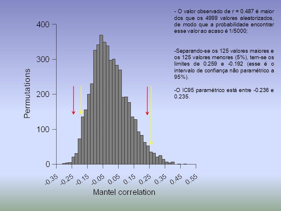 - O valor observado de r = 0.487 é maior dos que os 4999 valores aleatorizados, de modo que a probabilidade encontrar esse valor ao acaso é 1/5000; -S