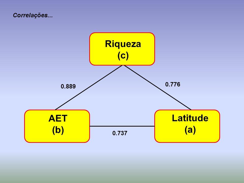 AET (b) Riqueza (c) Latitude (a) Correlações... 0.889 0.776 0.737