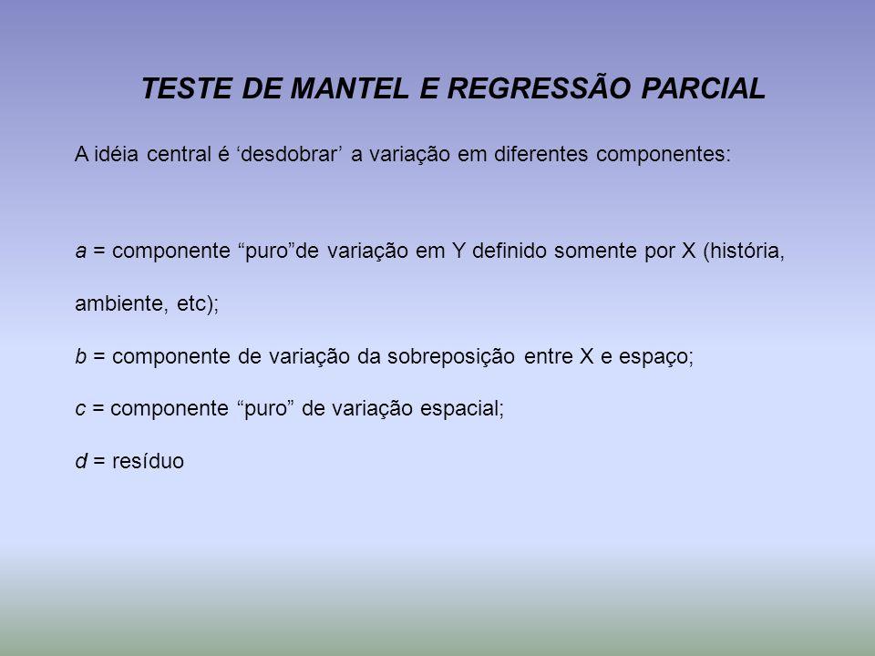 TESTE DE MANTEL E REGRESSÃO PARCIAL A idéia central é desdobrar a variação em diferentes componentes: a = componente purode variação em Y definido som