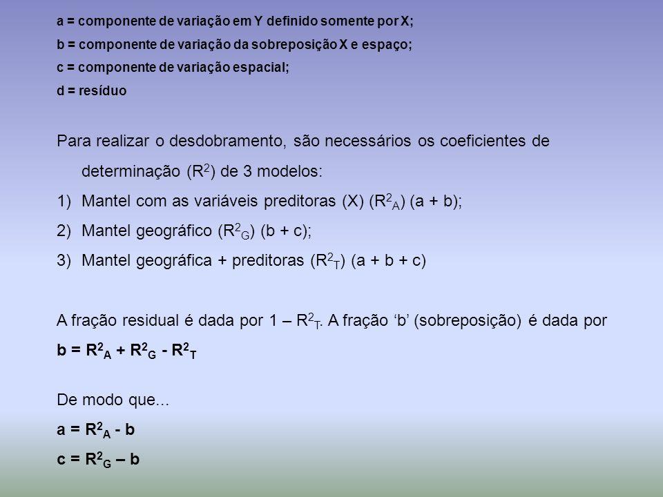 a = componente de variação em Y definido somente por X; b = componente de variação da sobreposição X e espaço; c = componente de variação espacial; d
