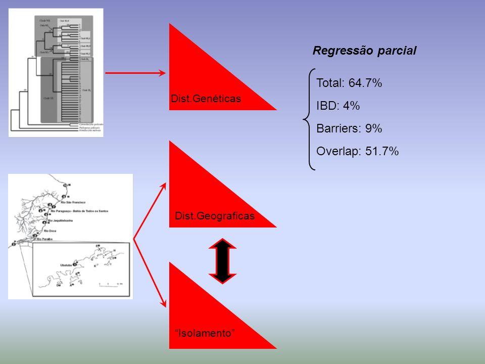 Dist.Genéticas Isolamento Dist.Geograficas Regressão parcial Total: 64.7% IBD: 4% Barriers: 9% Overlap: 51.7%