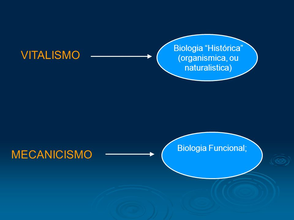VITALISMO Biologia Histórica (organismica, ou naturalistica) MECANICISMO Biologia Funcional;