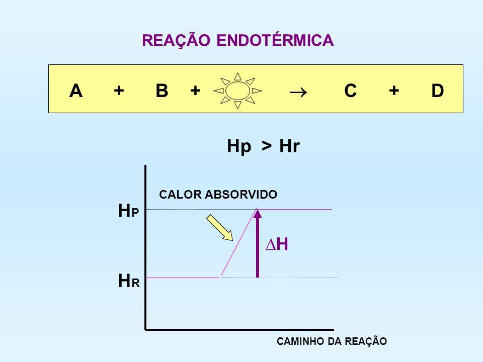 HPHP HRHR A + B + C + D HpHr > REAÇÃO ENDOTÉRMICA CAMINHO DA REAÇÃO H CALOR ABSORVIDO