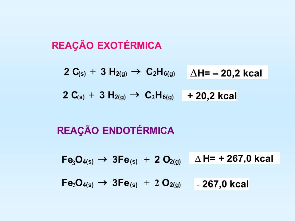 REAÇÃO EXOTÉRMICA 2 C (s) + 3 H 2(g) C 2 H 6(g) H= – 20,2 kcal 2 C ( s) + 3 H 2(g) C 2 H 6(g) + 20,2 kcal REAÇÃO ENDOTÉRMICA Fe 3 O 4(s) 3Fe (s) + 2 O