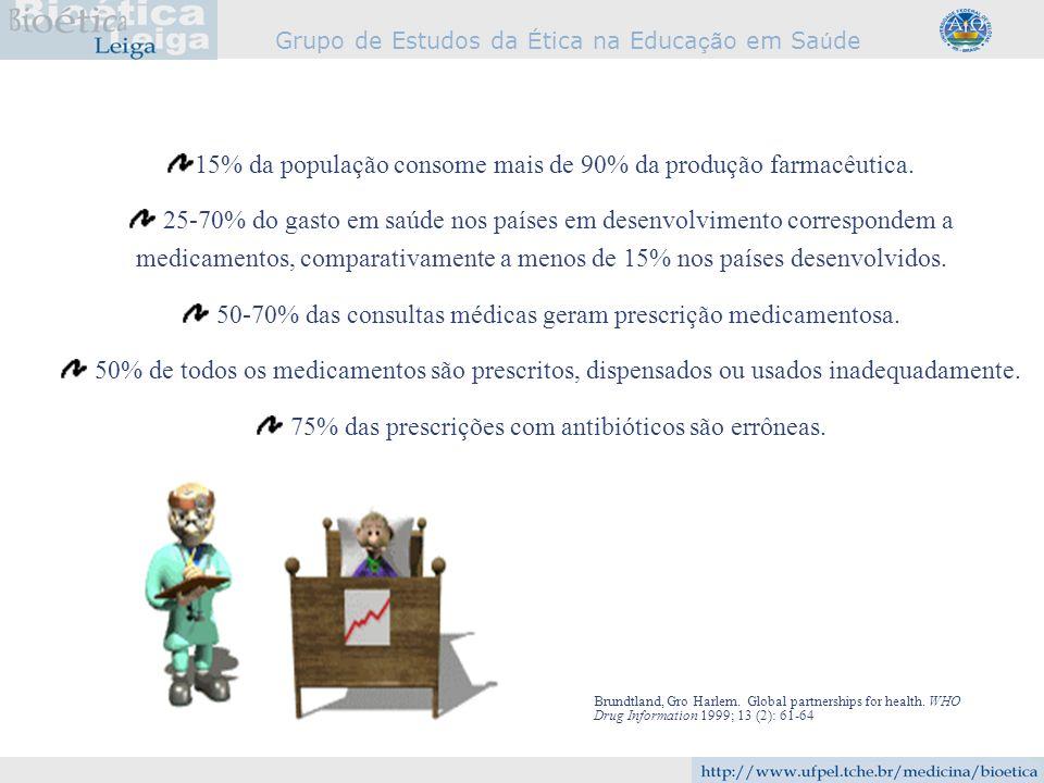 Grupo de Estudos da É tica na Educa çã o em Sa ú de 15% da população consome mais de 90% da produção farmacêutica. 25-70% do gasto em saúde nos países