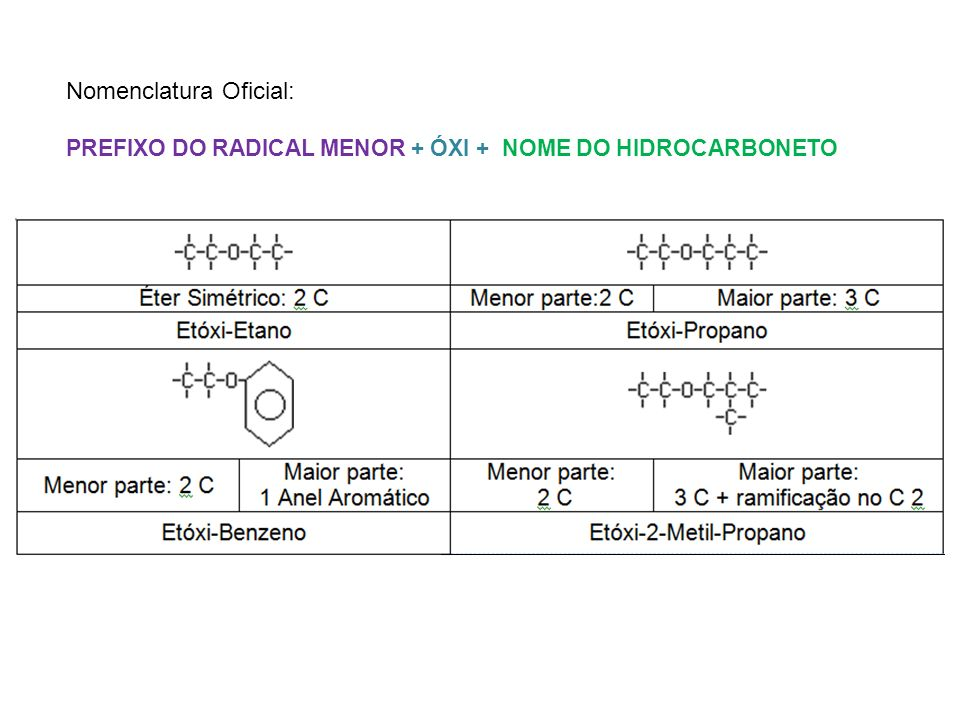 Nomenclatura Oficial: PREFIXO DO RADICAL MENOR + ÓXI + NOME DO HIDROCARBONETO
