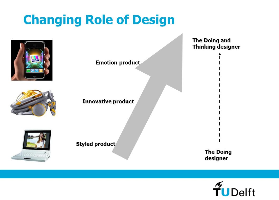 Changing Role of Design Emotion product Innovative product Styled product The Doing and Thinking designer The Doing designer