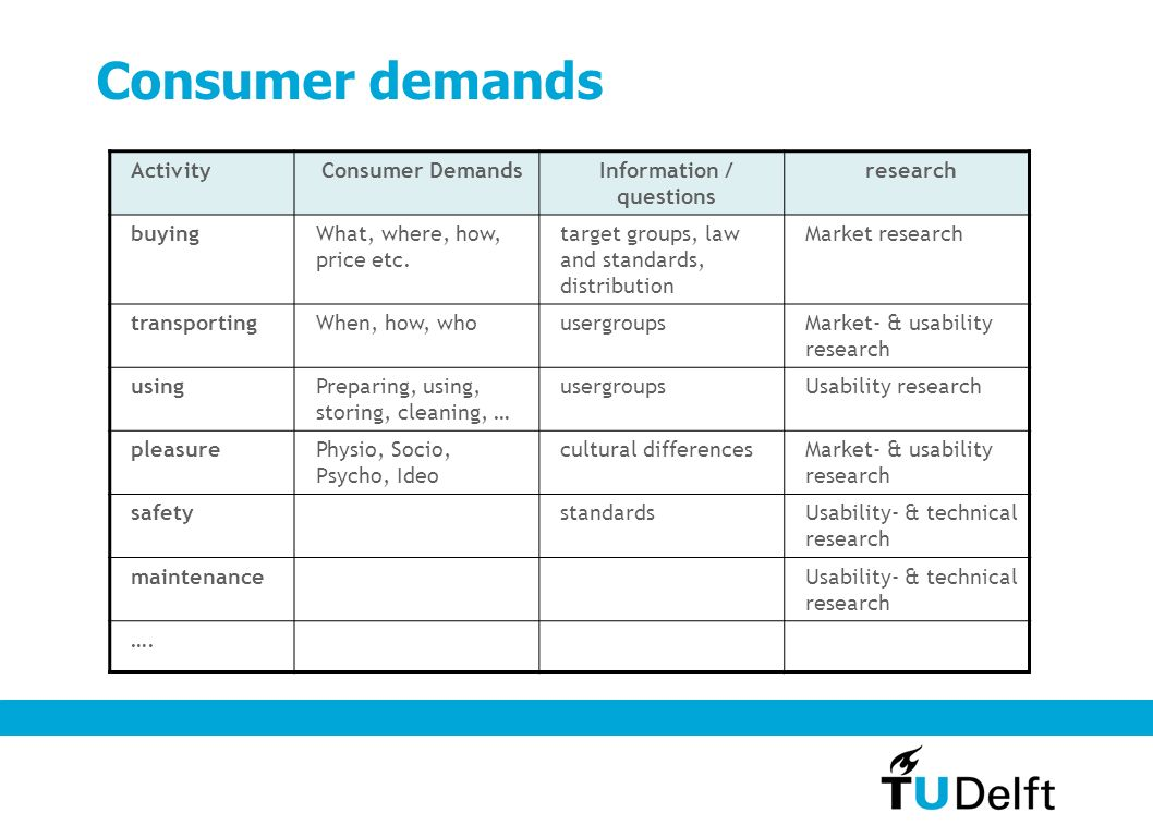 Consumer demands ActivityConsumer DemandsInformation / questions research buyingWhat, where, how, price etc.