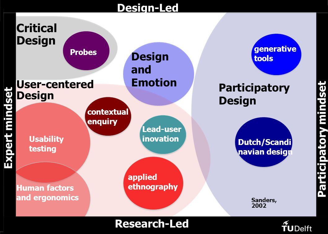 Research-Led Design-Led Participatory Design generative tools Design and Emotion Critical Design User-centered Design contextual enquiry Lead-user inovation applied ethnography Usability testing Human factors and ergonomics Dutch/Scandi navian design Research-Led Participatory mindset Expert mindset Probes Sanders, 2002 Design-Led