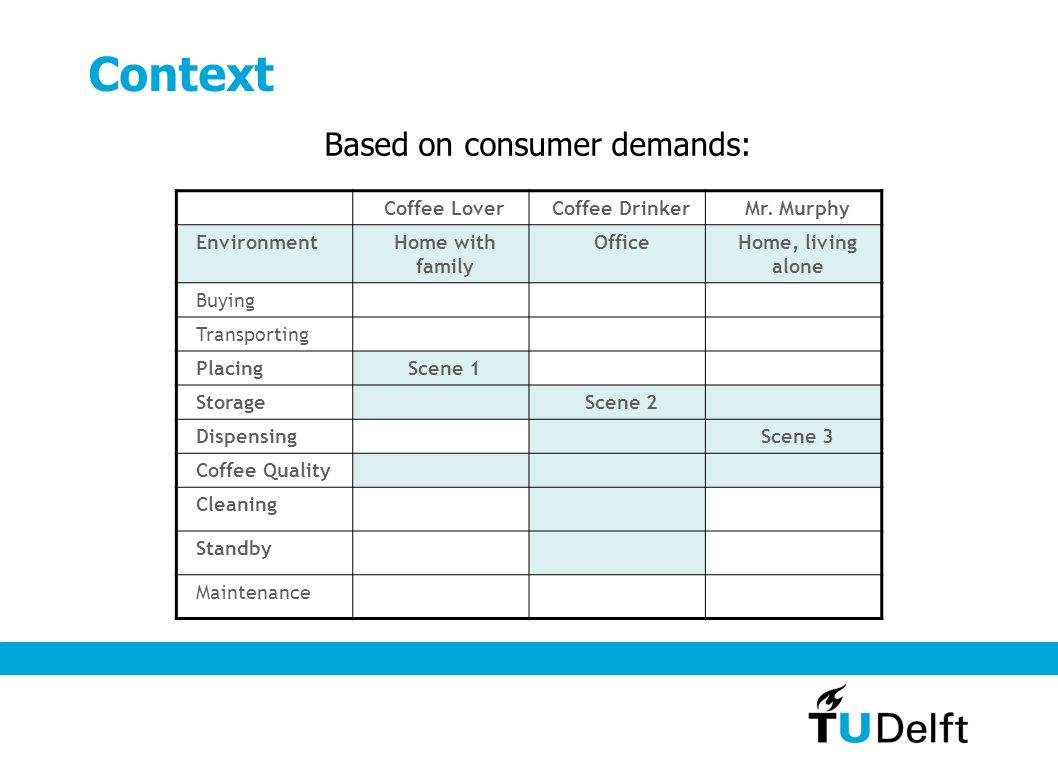 Context Based on consumer demands: Coffee LoverCoffee DrinkerMr.