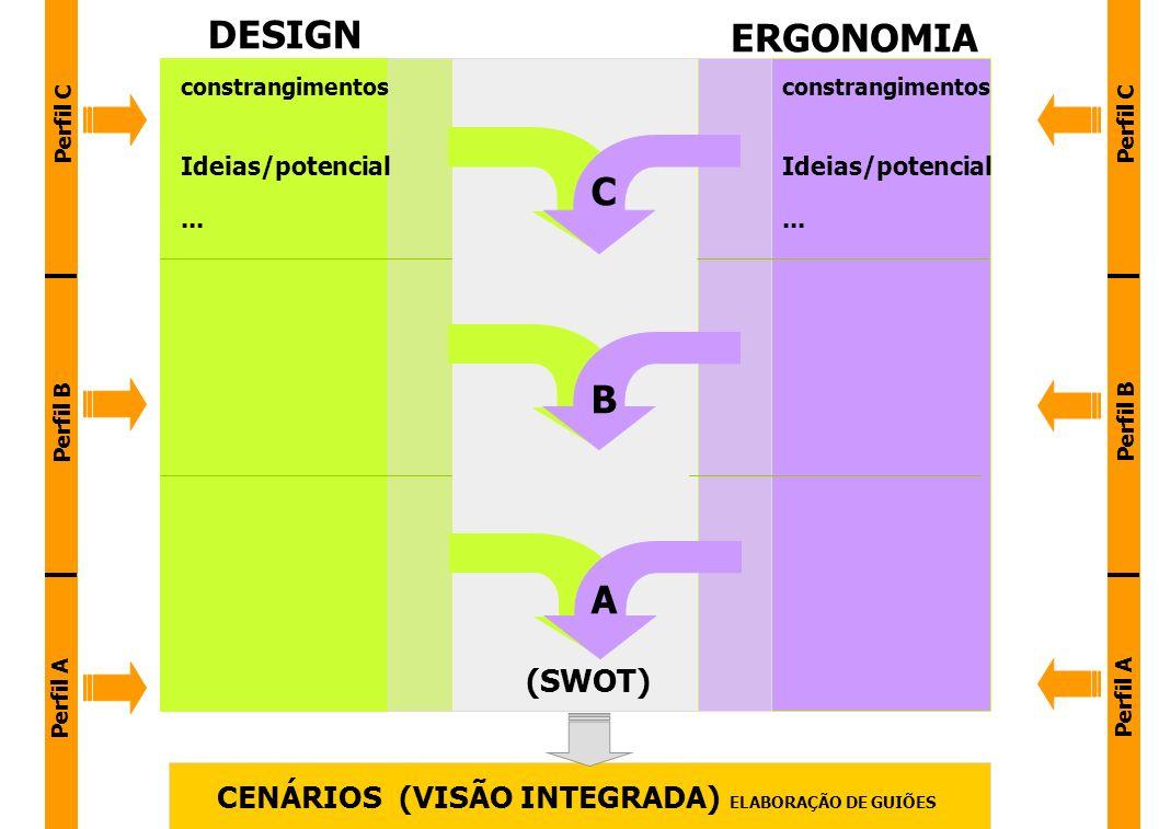 Perfil A Perfil B Perfil C DESIGN Perfil A Perfil B Perfil C ERGONOMIA CENÁRIOS (VISÃO INTEGRADA) ELABORAÇÃO DE GUIÕES constrangimentos Ideias/potenci