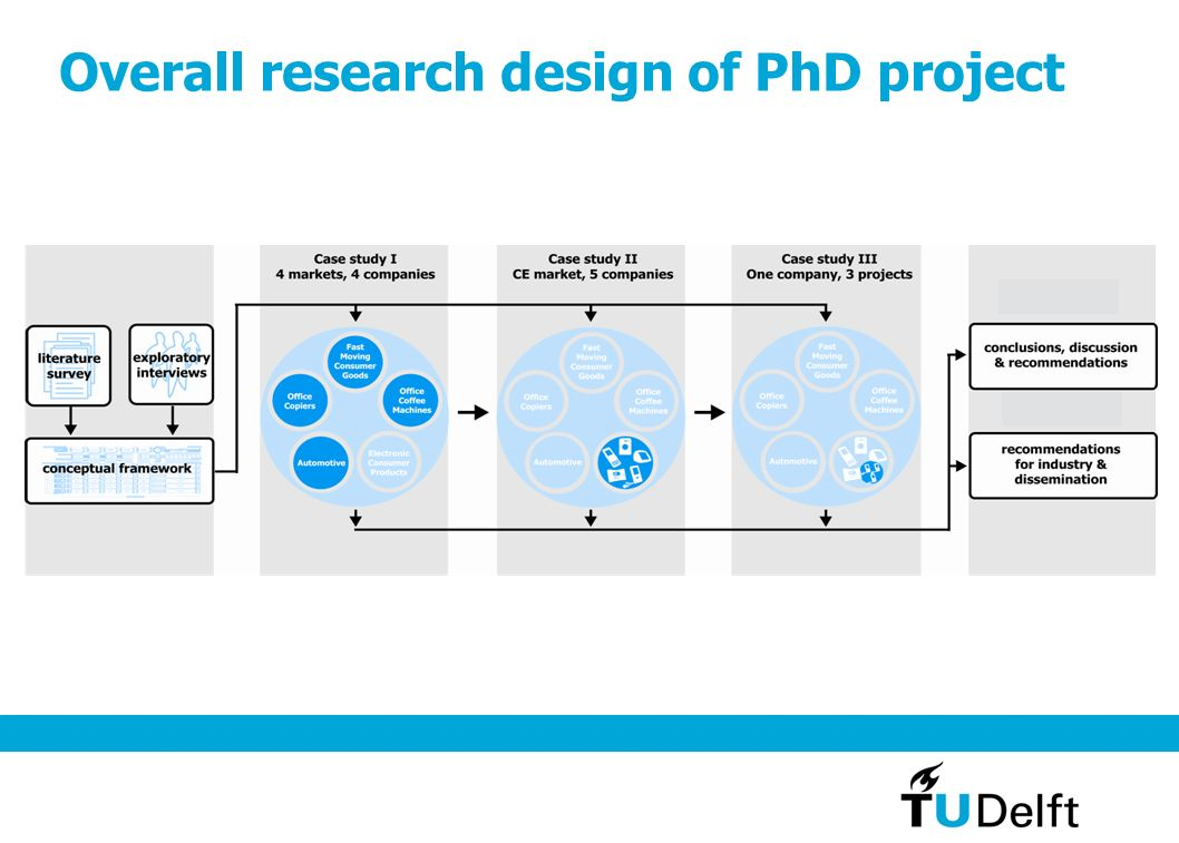 Overall research design of PhD project