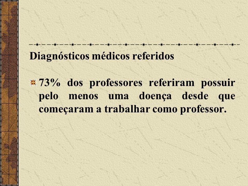 Diagnósticos médicos referidos 73% dos professores referiram possuir pelo menos uma doença desde que começaram a trabalhar como professor.