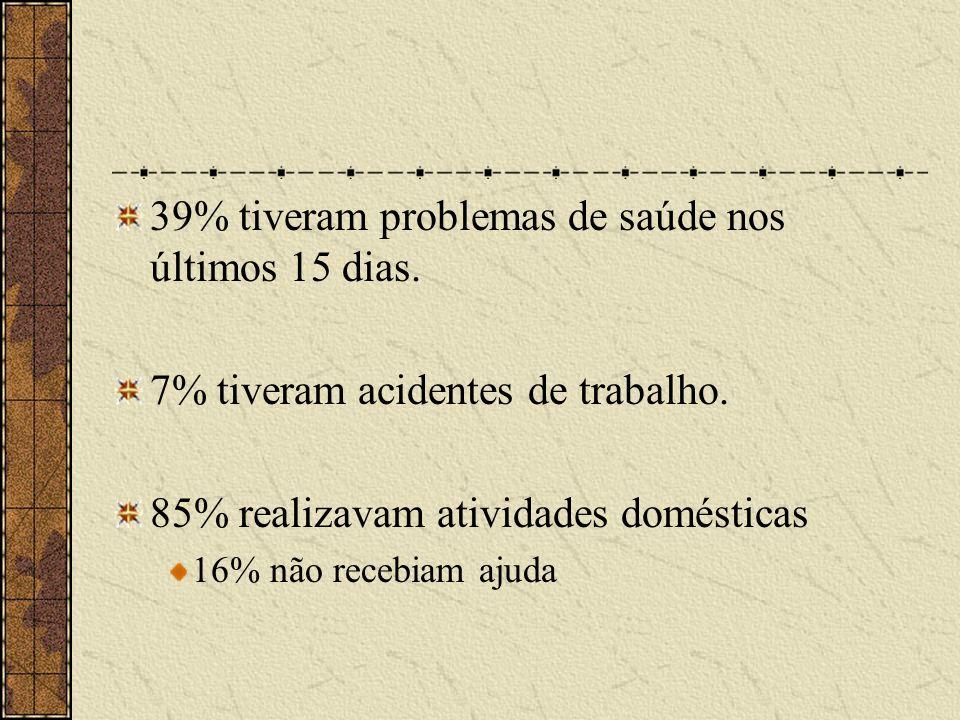 39% tiveram problemas de saúde nos últimos 15 dias. 7% tiveram acidentes de trabalho. 85% realizavam atividades domésticas 16% não recebiam ajuda
