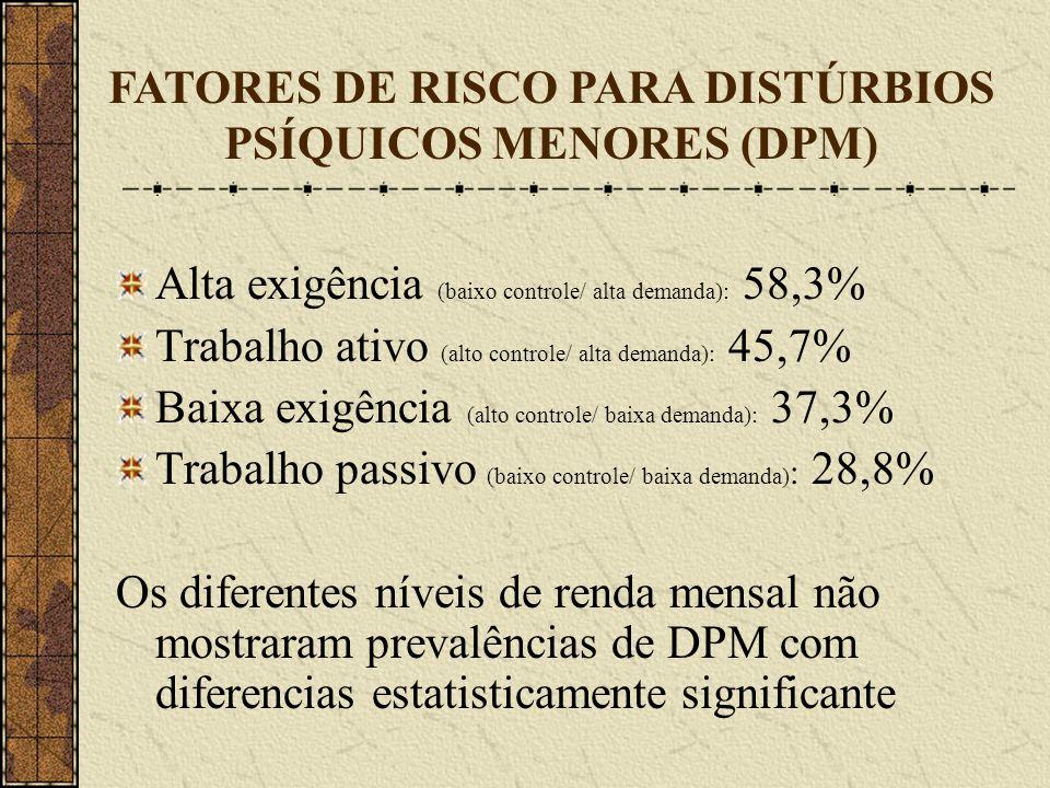 Alta exigência (baixo controle/ alta demanda): 58,3% Trabalho ativo (alto controle/ alta demanda): 45,7% Baixa exigência (alto controle/ baixa demanda