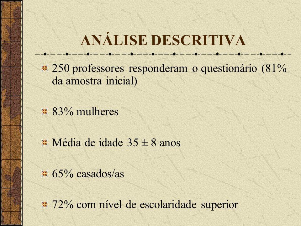 ANÁLISE DESCRITIVA 250 professores responderam o questionário (81% da amostra inicial) 83% mulheres Média de idade 35 ± 8 anos 65% casados/as 72% com