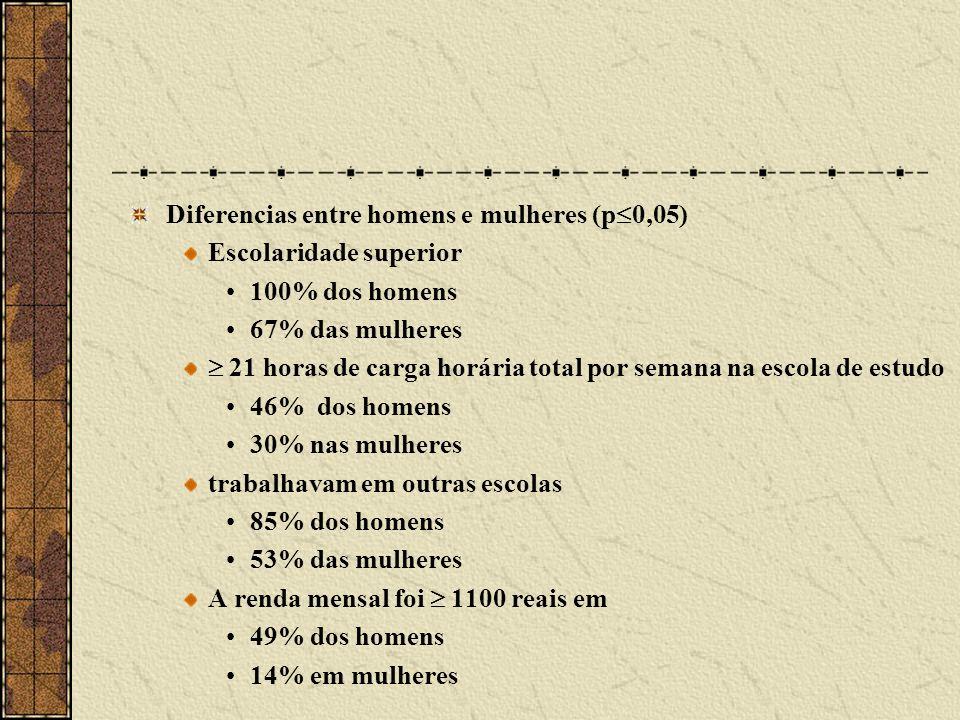 Diferencias entre homens e mulheres (p 0,05) Escolaridade superior 100% dos homens 67% das mulheres 21 horas de carga horária total por semana na esco