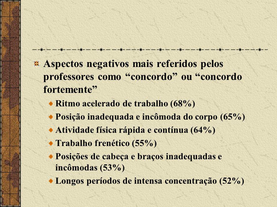 Aspectos positivos mais referidos pelos professores como concordo ou concordo fortemente Necessidade de ser criativo (99%) Necessidade de um alto nível de habilidade (96%) Possibilidade e aprender novas coisas (95%) Opinaram que os colegas eram competentes em fazer suas atividades (91%) Opinarem que as pessoas no trabalho eram amigáveis (91%) Possibilidade de dar opinião sobre o que acontece no seu trabalho (91%)