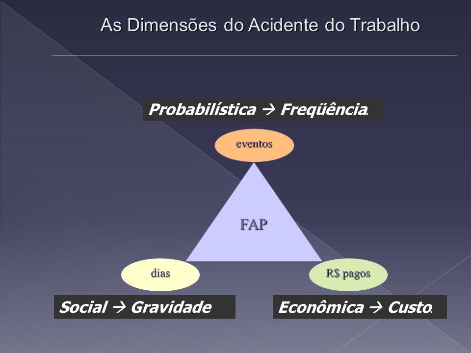 Probabilística Freqüência. As Dimensões do Acidente do Trabalho Social Gravidade Econômica Custo.
