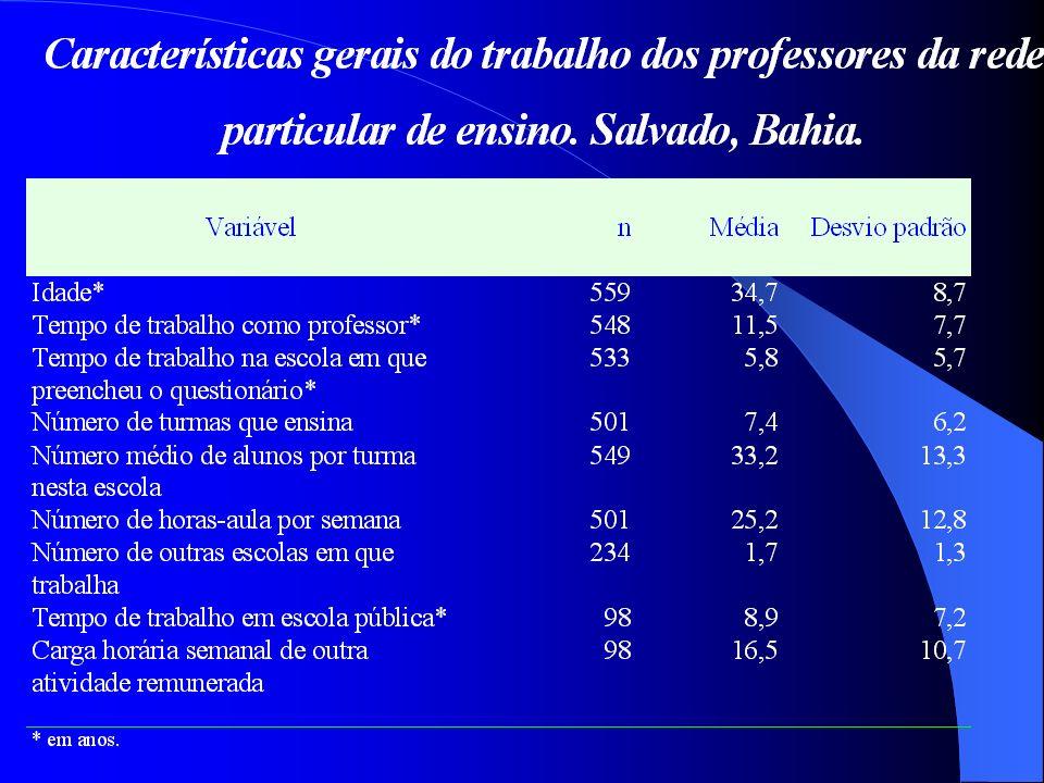 Descrição geral da população estudada segundo o tipo de escola, Salvador, Bahia