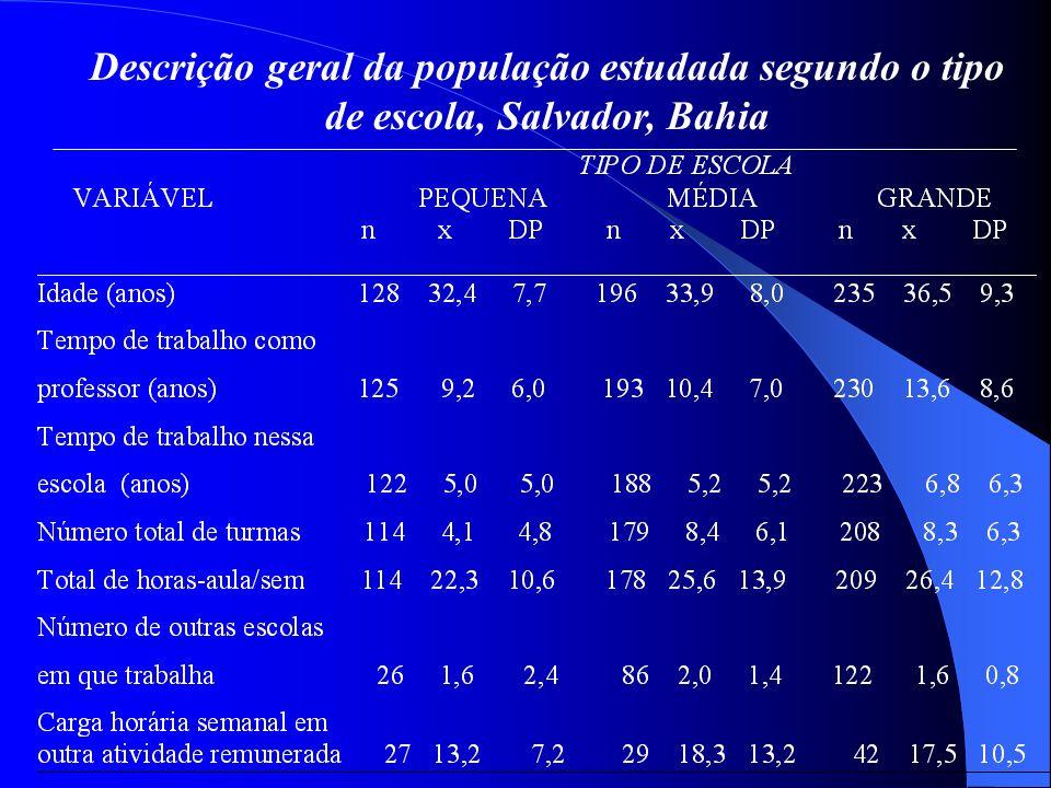 Características do trabalho docente referidas pelos professores da rede particular de ensino de Salvador (N= 573).