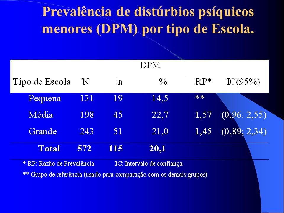 Média de queixas de doença por tipo de escola e presença de distúrbios psíquicos menores (DPM)