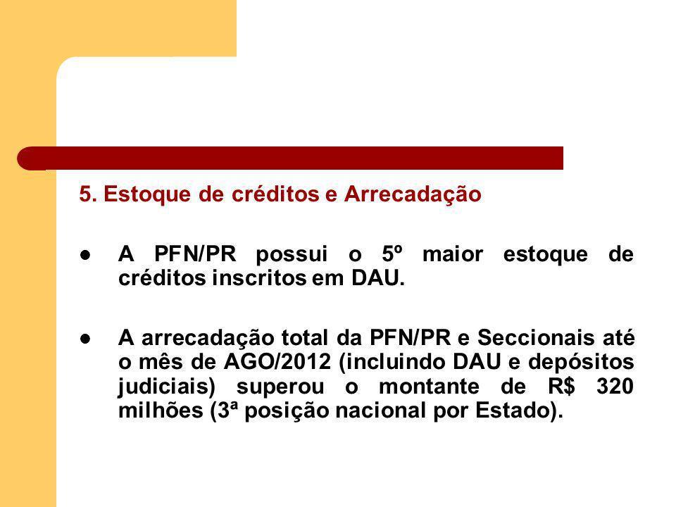 5. Estoque de créditos e Arrecadação A PFN/PR possui o 5º maior estoque de créditos inscritos em DAU. A arrecadação total da PFN/PR e Seccionais até o
