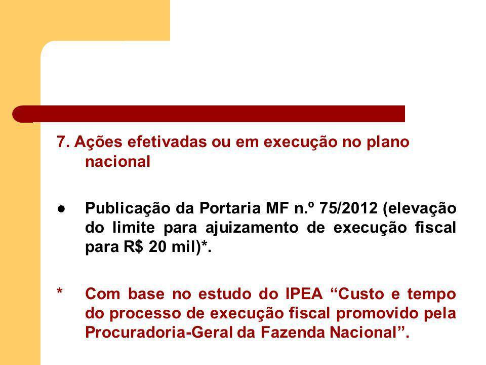 7. Ações efetivadas ou em execução no plano nacional Publicação da Portaria MF n.º 75/2012 (elevação do limite para ajuizamento de execução fiscal par
