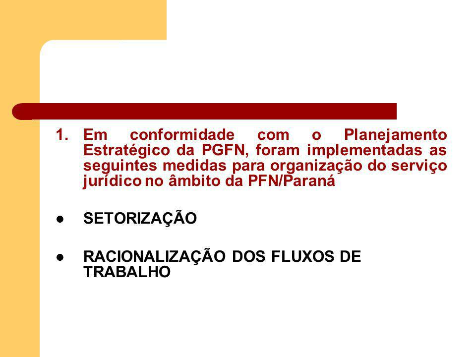 1.Em conformidade com o Planejamento Estratégico da PGFN, foram implementadas as seguintes medidas para organização do serviço jurídico no âmbito da PFN/Paraná PADRONIZAÇÃO DE: a) modelos de documentos b) procedimentos