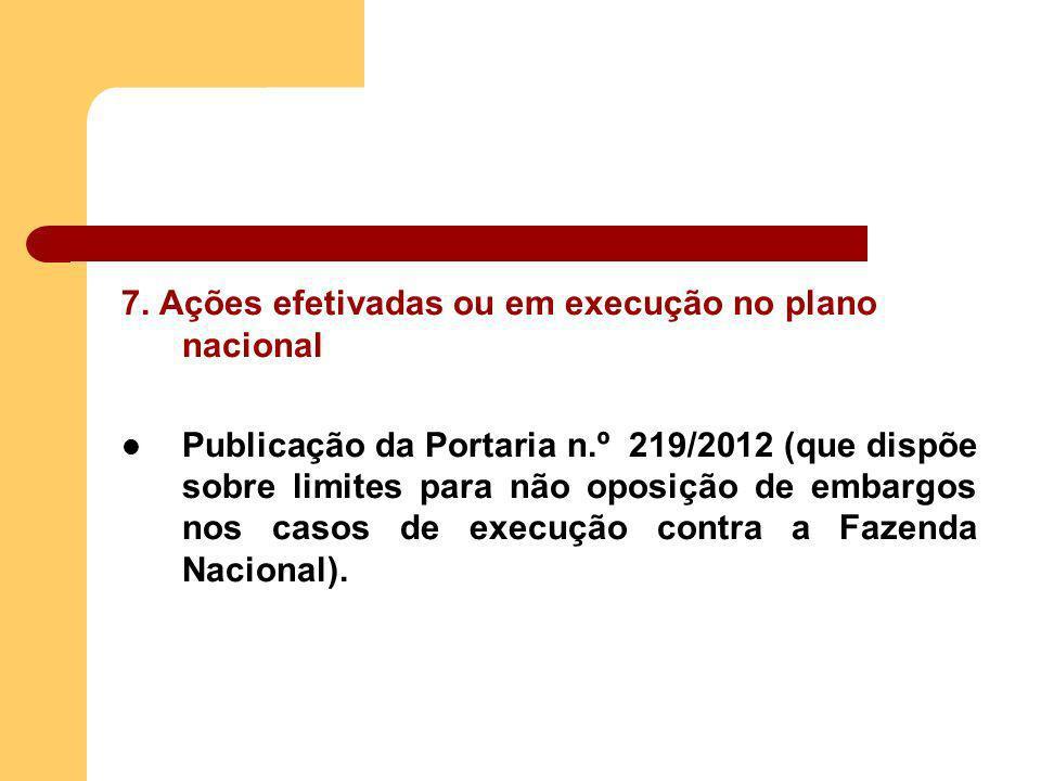 7. Ações efetivadas ou em execução no plano nacional Publicação da Portaria n.º 219/2012 (que dispõe sobre limites para não oposição de embargos nos c