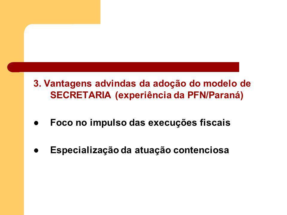 3. Vantagens advindas da adoção do modelo de SECRETARIA (experiência da PFN/Paraná) Foco no impulso das execuções fiscais Especialização da atuação co
