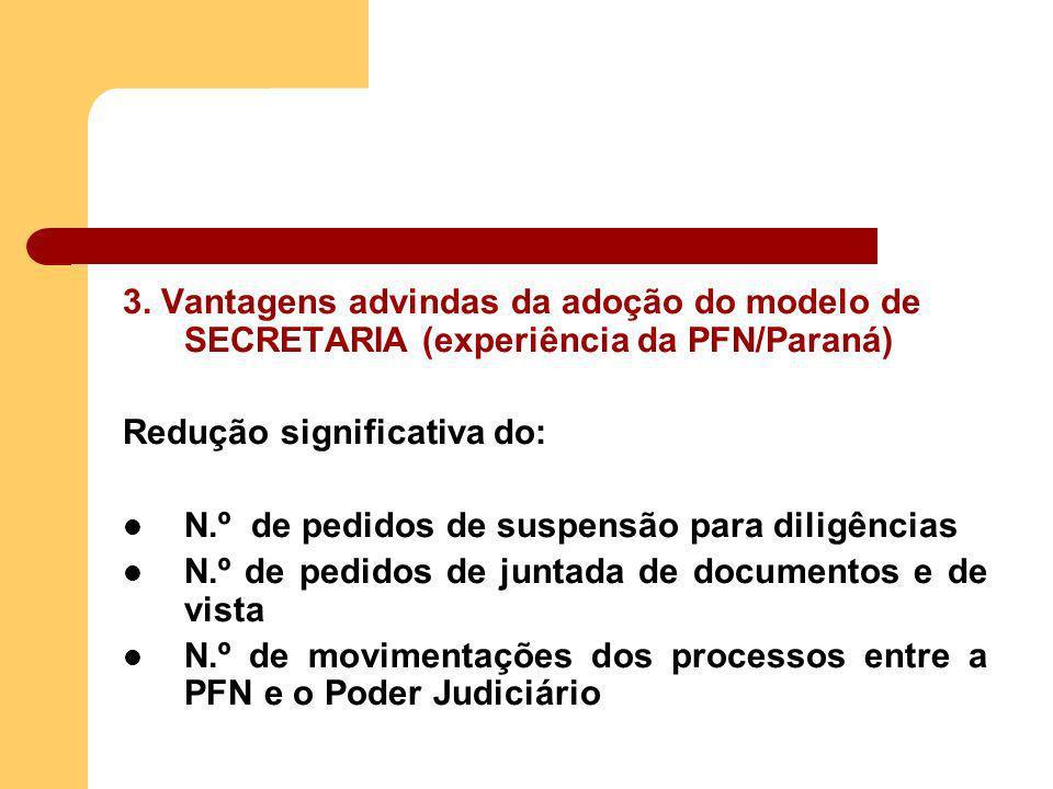 3. Vantagens advindas da adoção do modelo de SECRETARIA (experiência da PFN/Paraná) Redução significativa do: N.º de pedidos de suspensão para diligên