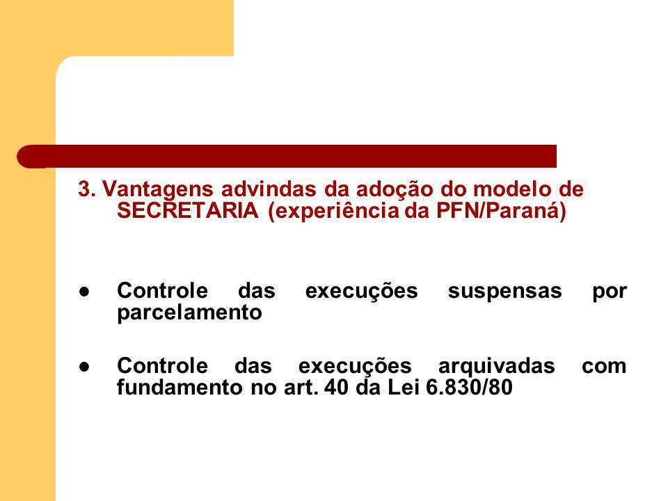 3. Vantagens advindas da adoção do modelo de SECRETARIA (experiência da PFN/Paraná) Controle das execuções suspensas por parcelamento Controle das exe