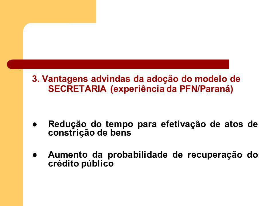 3. Vantagens advindas da adoção do modelo de SECRETARIA (experiência da PFN/Paraná) Redução do tempo para efetivação de atos de constrição de bens Aum