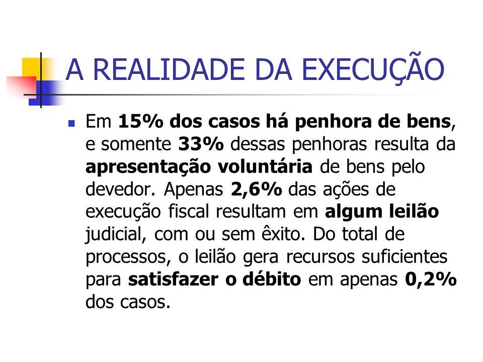 A REALIDADE DA EXECUÇÃO O grau de sucesso das ações de execução fiscal é relativamente alto, uma vez que em 33,9% dos casos a baixa ocorre em virtude do pagamento integral da dívida, índice que sobe para 45% nos casos em que houve citação pessoal.