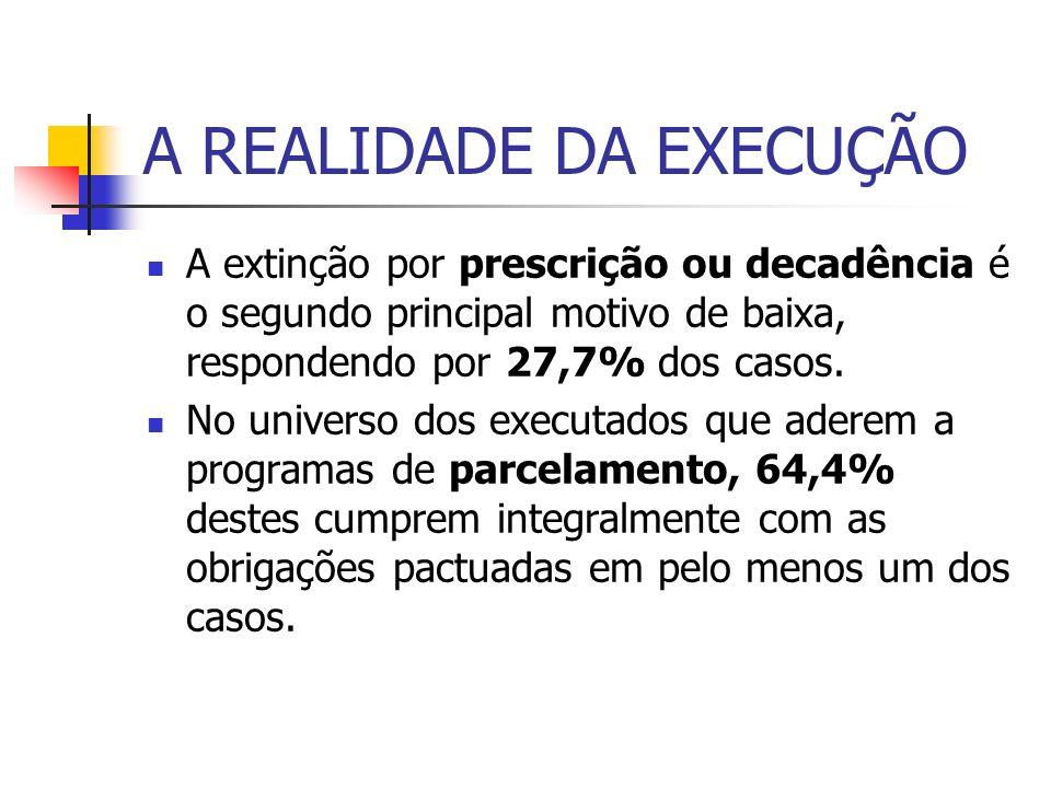 A REALIDADE DA EXECUÇÃO A extinção por prescrição ou decadência é o segundo principal motivo de baixa, respondendo por 27,7% dos casos.