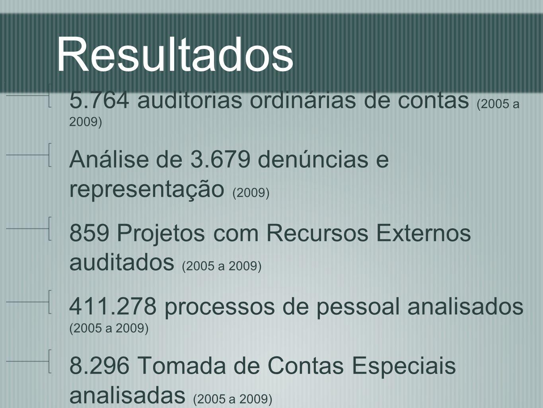 Resultados 5.764 auditorias ordinárias de contas (2005 a 2009) Análise de 3.679 denúncias e representação (2009) 859 Projetos com Recursos Externos au